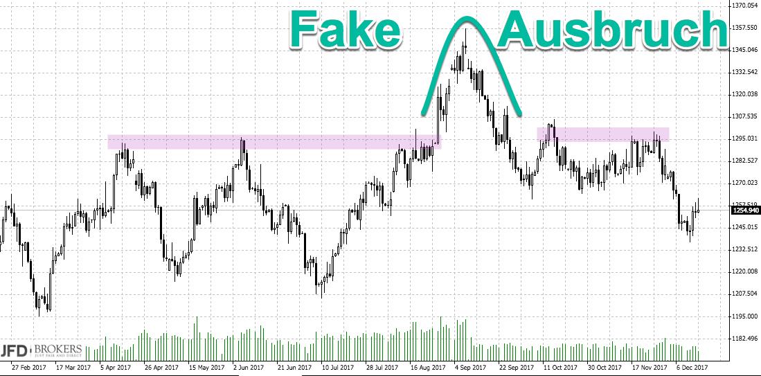 Goldpreis verliert an Glanz: Fake