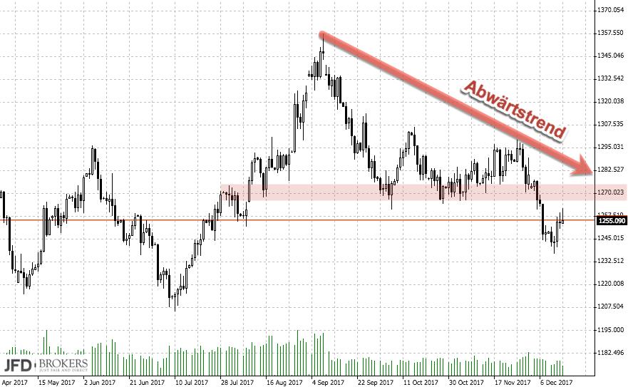 Goldpreis verliert an Glanz: Abwärtstrend