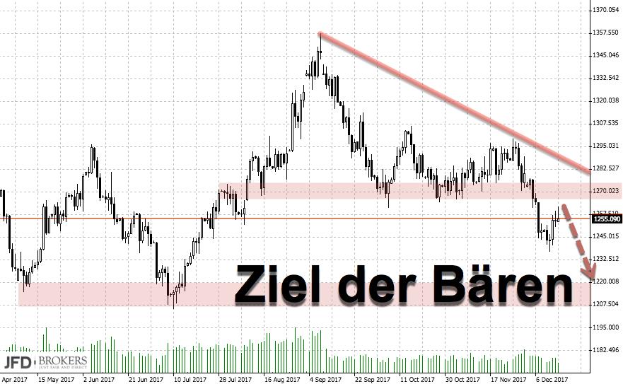 Goldpreis verliert an Glanz: Ziel der Bären