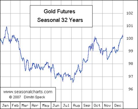 Goldpreis verliert an Glanz: Saisonalität
