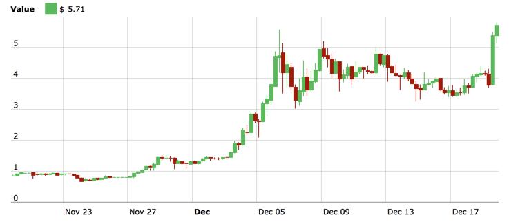 Chart Monat bei IOTA