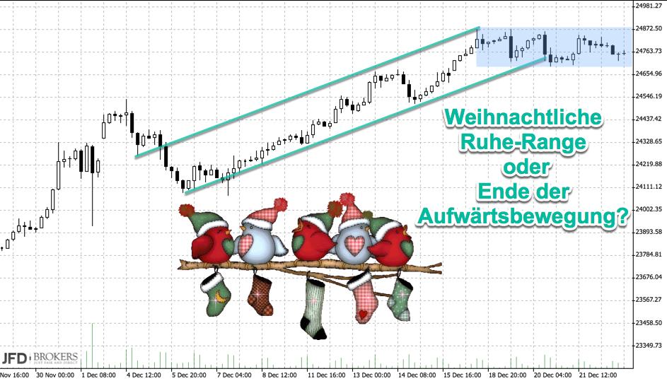 Dow Jones im Dezember