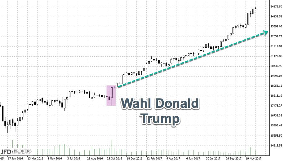 Dow Jones mit Potenzial? Die Dynamik stimmt.