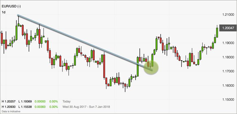 Trendlinie EURUSD Tageschart