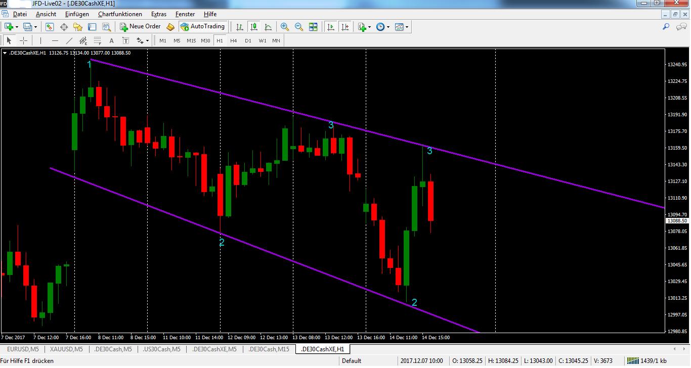 DAX-Trading nach den Notenbanksitzungen H1