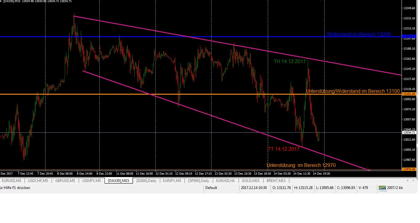 DAX-Trading nach den Notenbanksitzungen M15