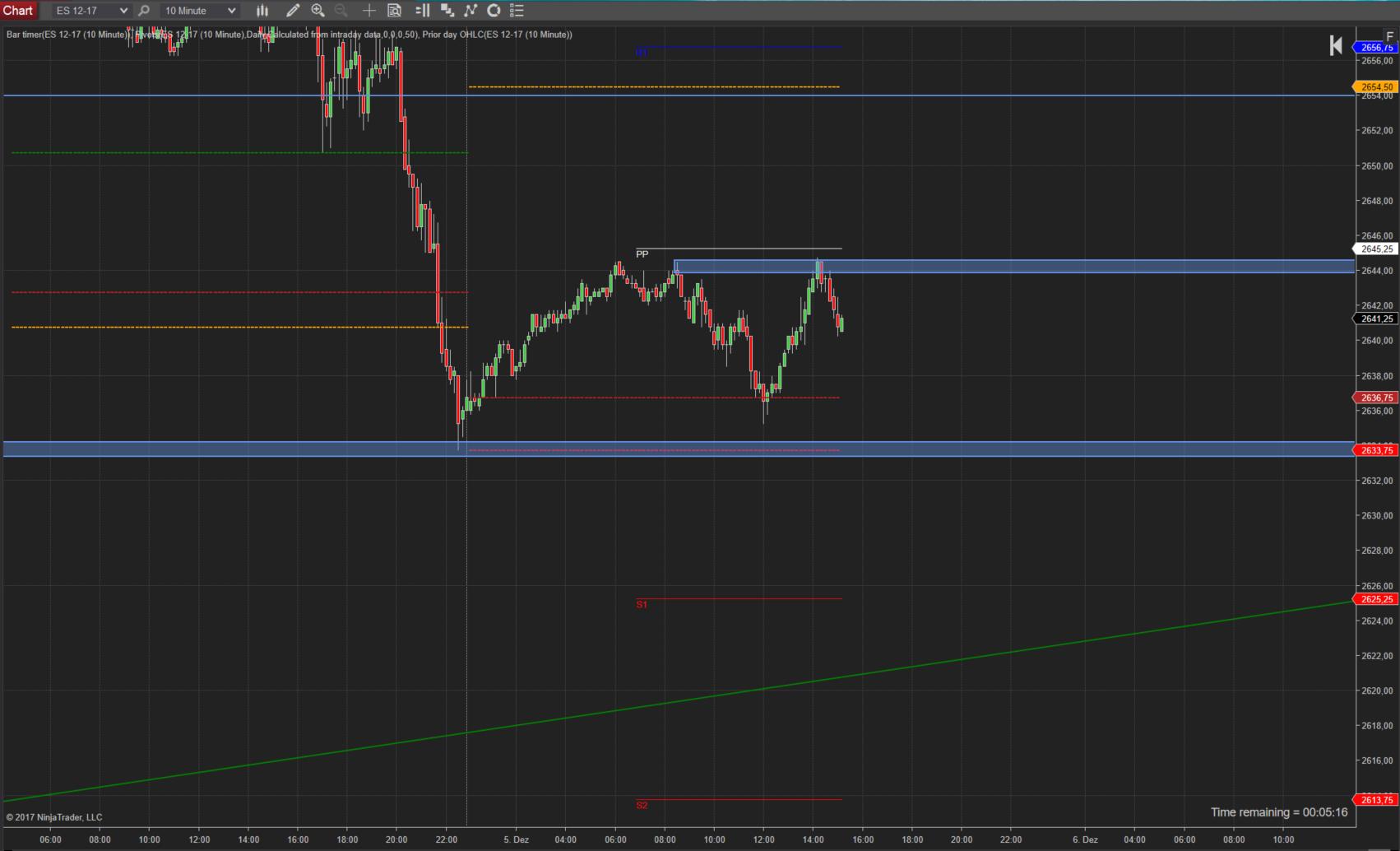 Trading im SPX Gap ist geschlossen neuer Anlauf ATH