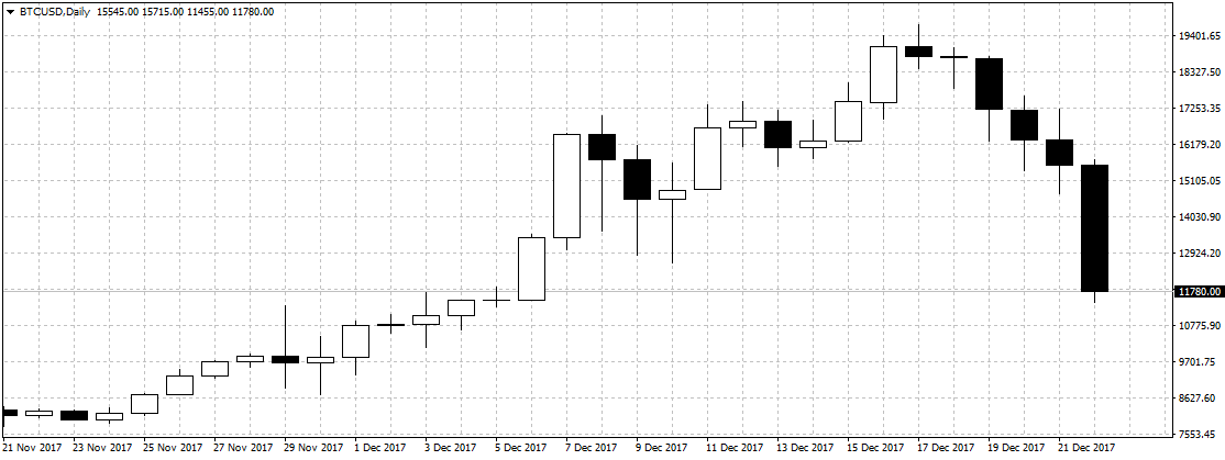 Bitcoin bricht zusammen