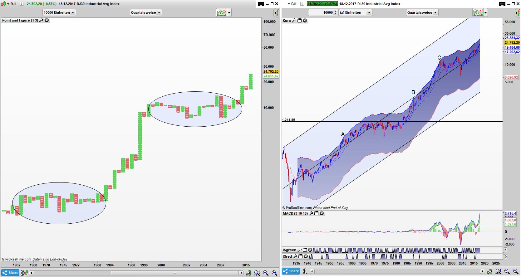 DJI Point and Figure Quartals Chart, Bar Quartals Chart: Kein Ende in Sicht?