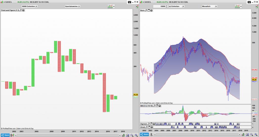 DJUSCL Point and Figure Quartals Chart, Bar Monats Chart: Ohne Worte