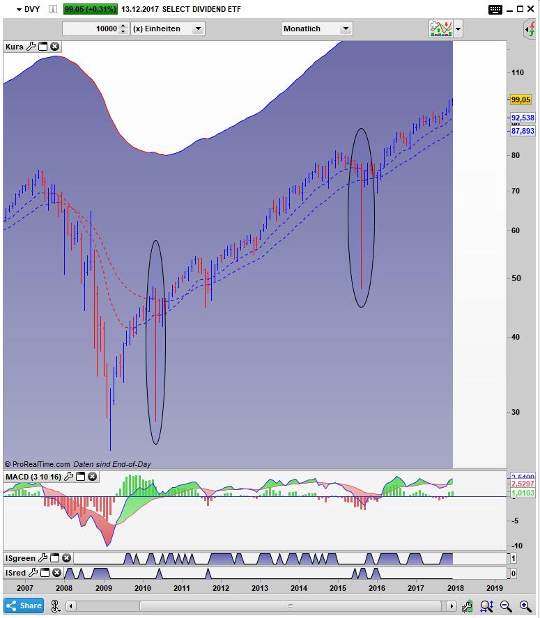 DVY Bar Monats Chart: Starkes Abweichen vom NAV Intraday beim Flashcrash 2010 und August 2015
