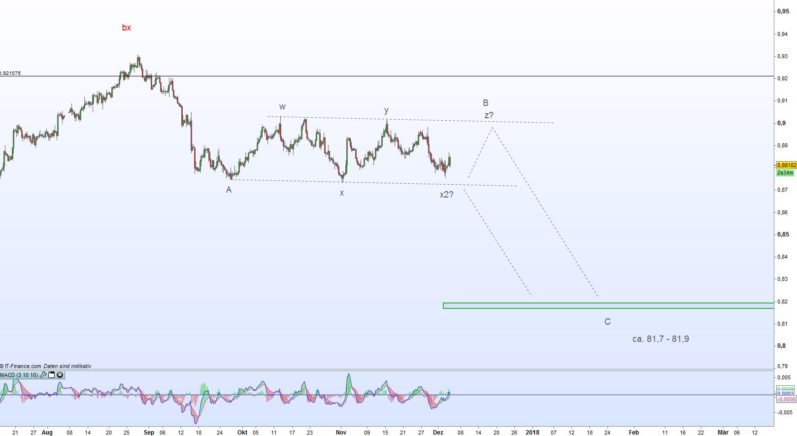 6-Stunden-Chart EurGbp