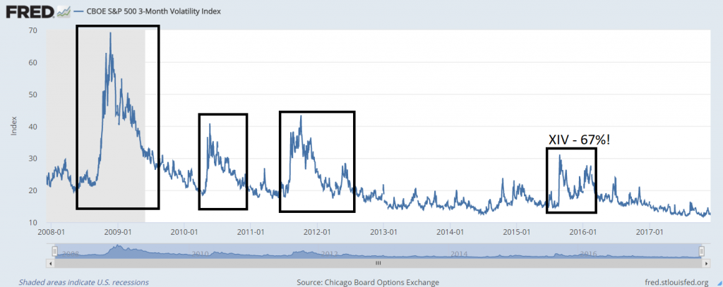 Chicago Board Options Exchange, CBOE S&P 500 3-Month Volatility Index [VXVCLS], retrieved from FRED, Federal Reserve Bank of St. Louis; https://fred.stlouisfed.org/series/VXVCLS, December 3, 2017.