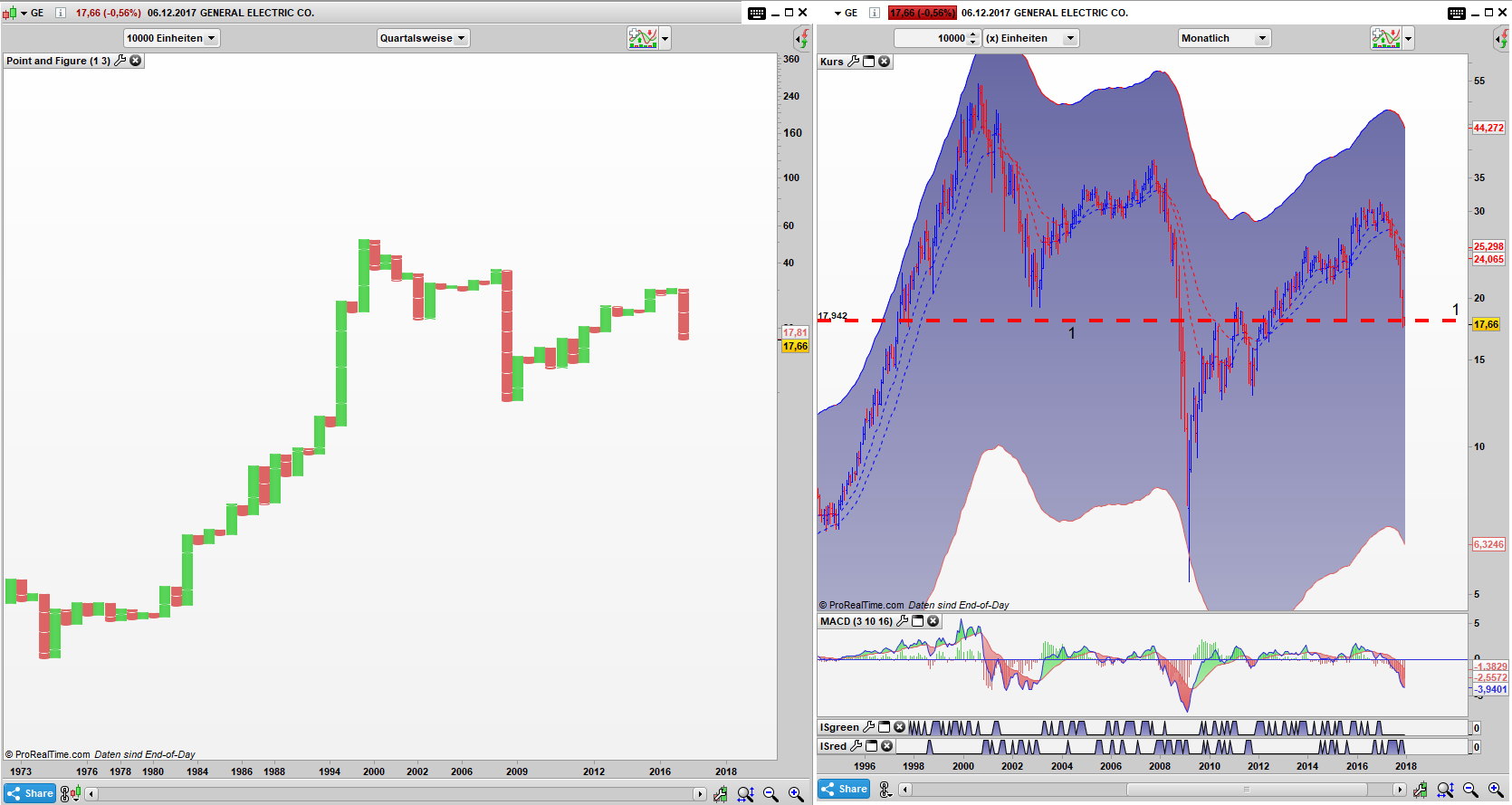 GE Point and Figure Quartals Chart, Bar Monats Chart: Ein grausames Chartbild