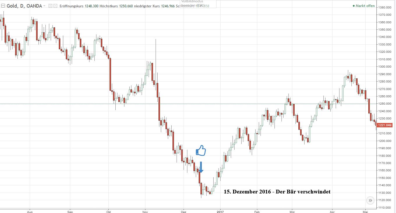 möglicher Einstieg in den Dezember-Gold-Trade steht bevor
