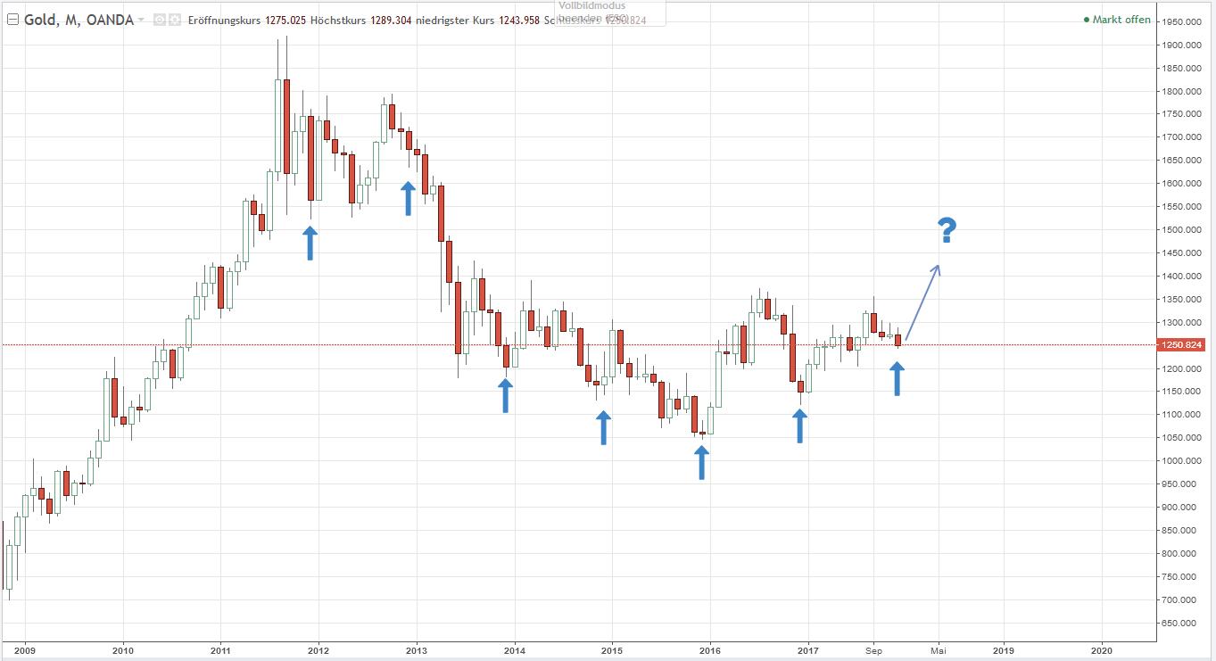 möglicher Einstieg in den Dezember-Gold-Trade steht an