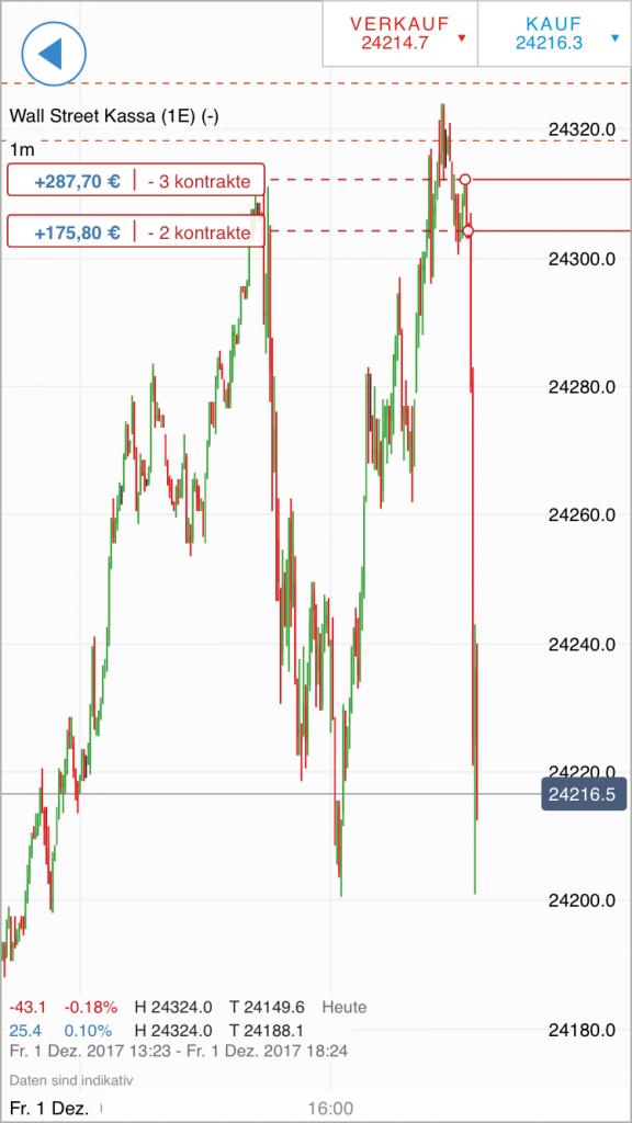 Dow Jones mit Limits handeln per Smartphone