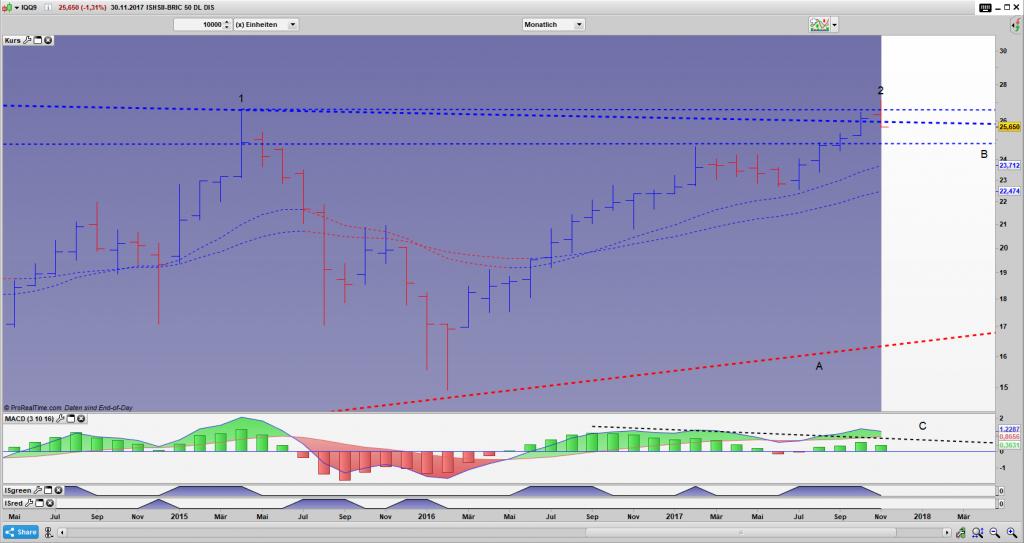 IQQ9 Bar Monats Chart: Der Ausbruch ist misslungen