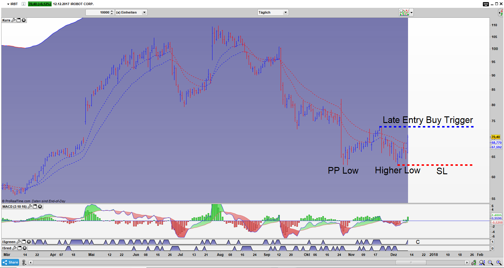 IRBT Bar Tages Chart: PP Low Higher Low Setup aktiv!