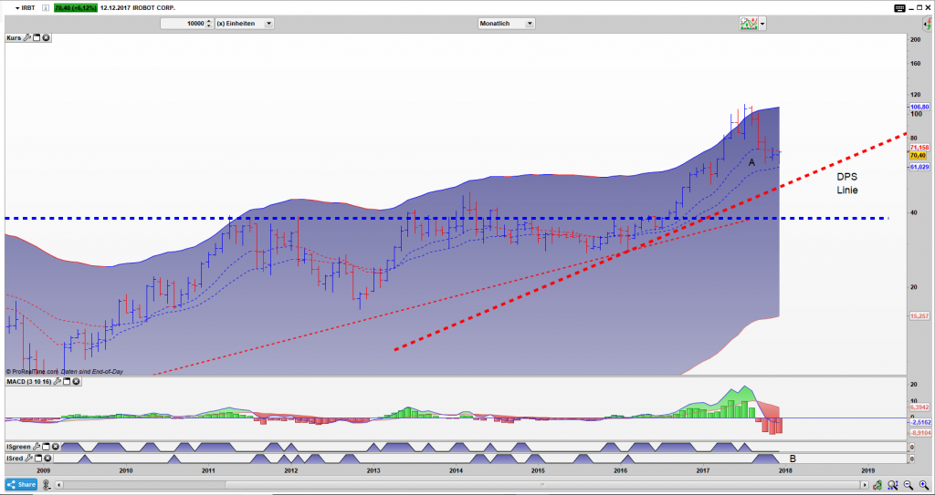 IRBT Bar Monats Chart: Bisher kein Drama, die Value Zone A hat gehalten