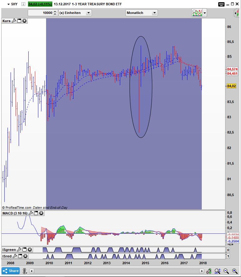 SHY Bar Monats Chart: Erst ein massiver Discount gefolgt von einer hohen Prämie (2014)