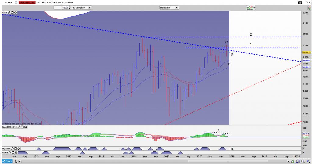 SX5E Bar Monats Chart: Fake Ausbruch in Verbindung mit einer Divergenz