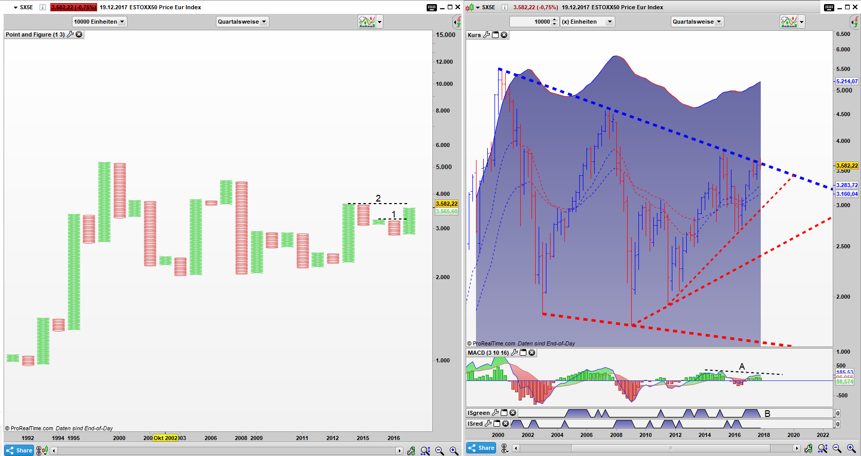 SX5E Point and Figure Quartals Chart, Bar Quartals Chart: Ausbruch misslang und eine Bear Div entstand