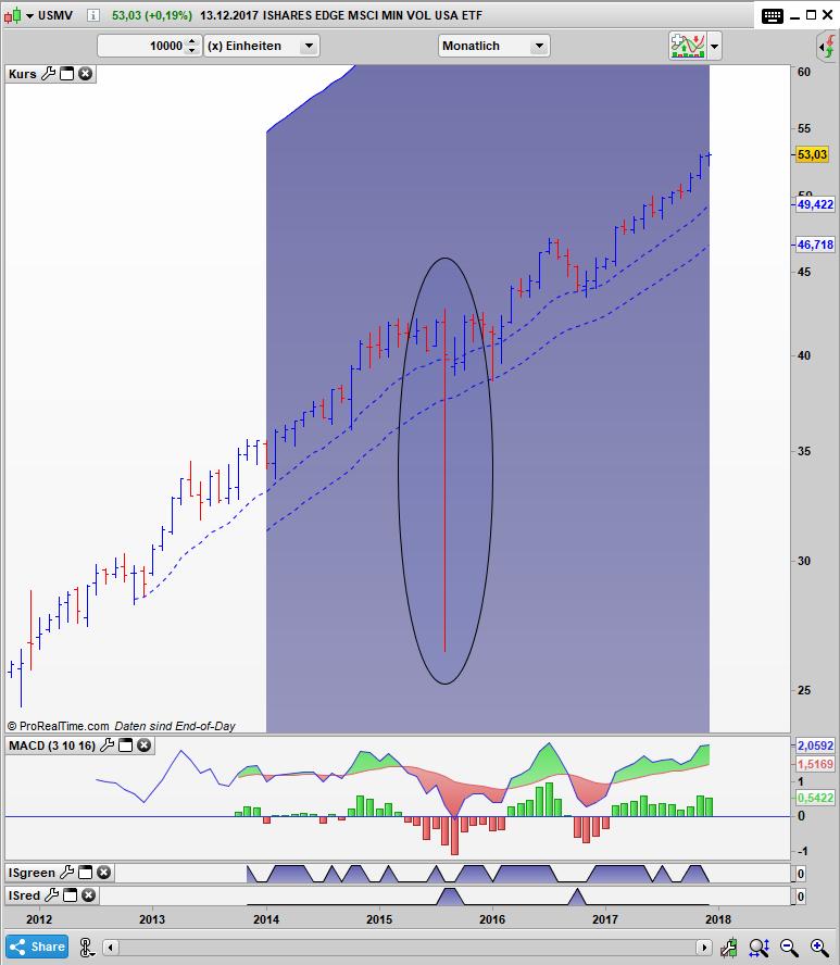 USMV Bar Monats Chart: Wahnsinniger Abschlag zum Net Asset Value