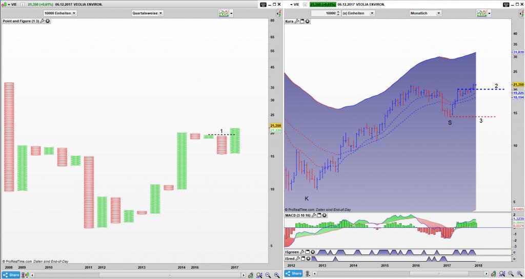 VIE Point and Figure Quartals Chart, Bar Monats Chart: Der Ausbruch scheint stabil zu sein, doch eine wichtige Hürde muss noch genommen werden