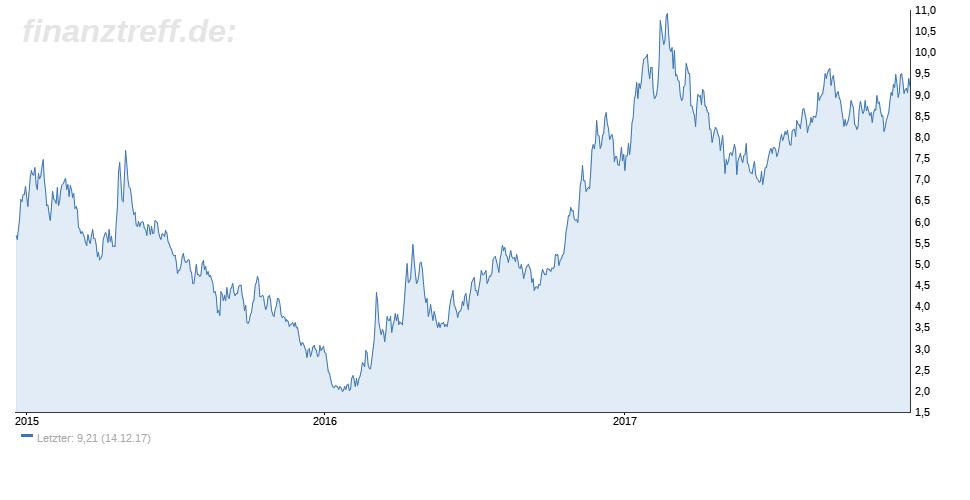 Vale-Aktie im 3-Jahres-Chart