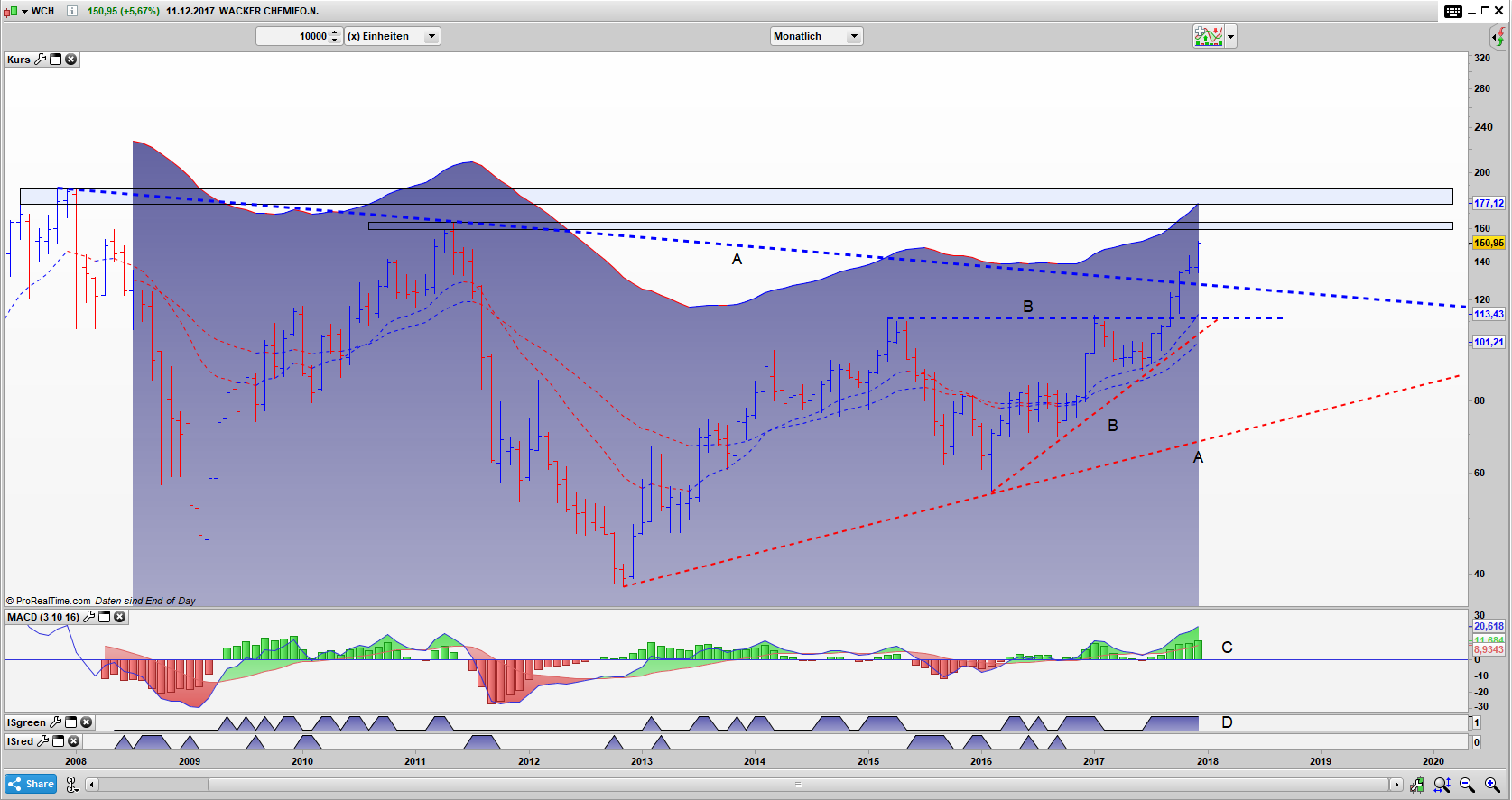 WCH Bar Monats Chart: Chance auf ein New Momentum High Pattern