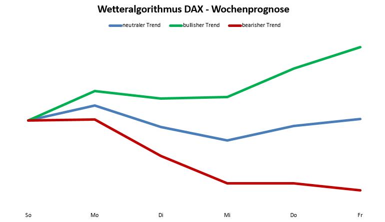 Wetteralgorithmus KW50