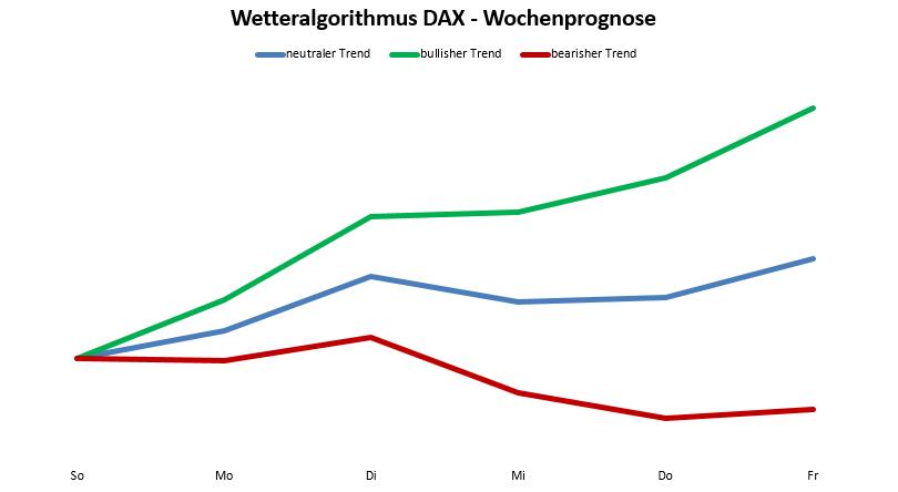 Wetteralgorithmus KW51