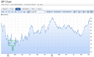 Öl-Aktien Chart: BP