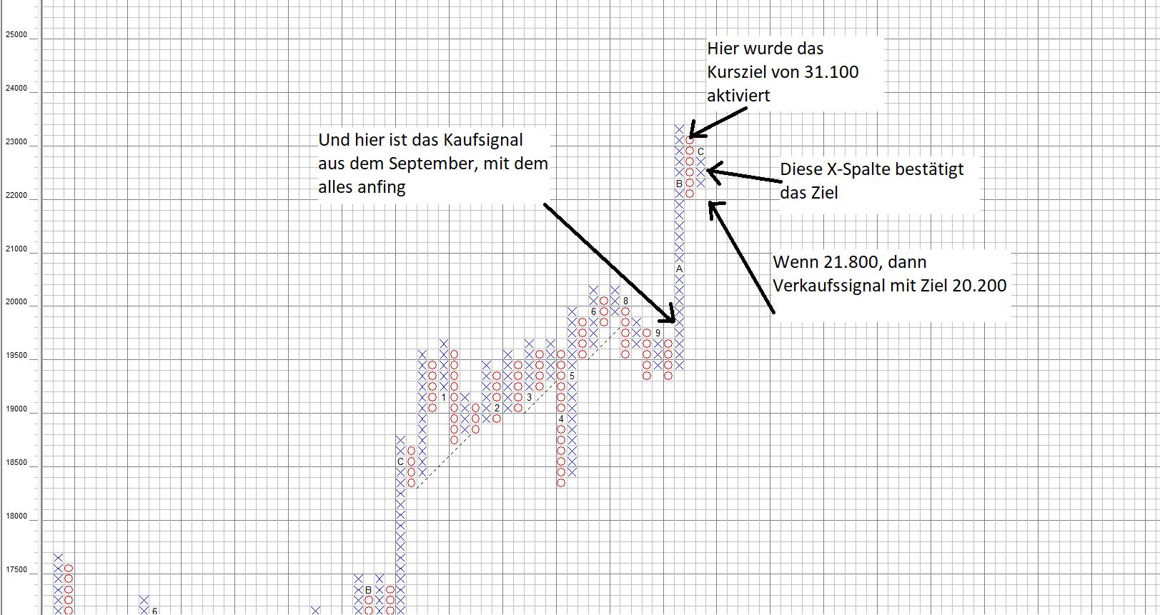 Nikkei 225 im Point and Figure Chartbild