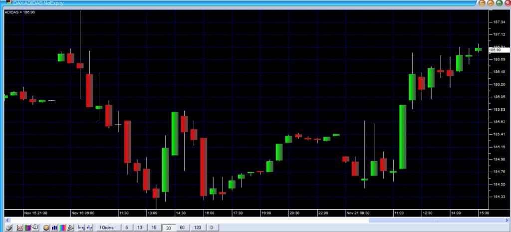 Screenshot Adidas Chart im Maran Market Analyzer - kostenlose Börsensoftware