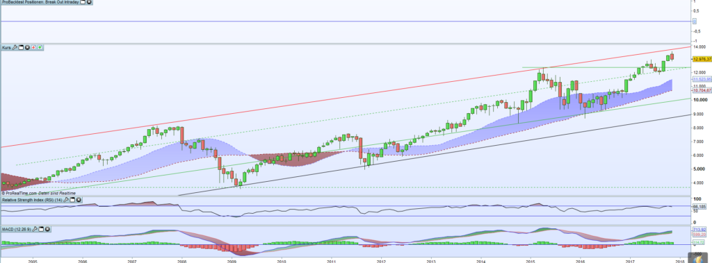 DAX-Chart in ProRealTime