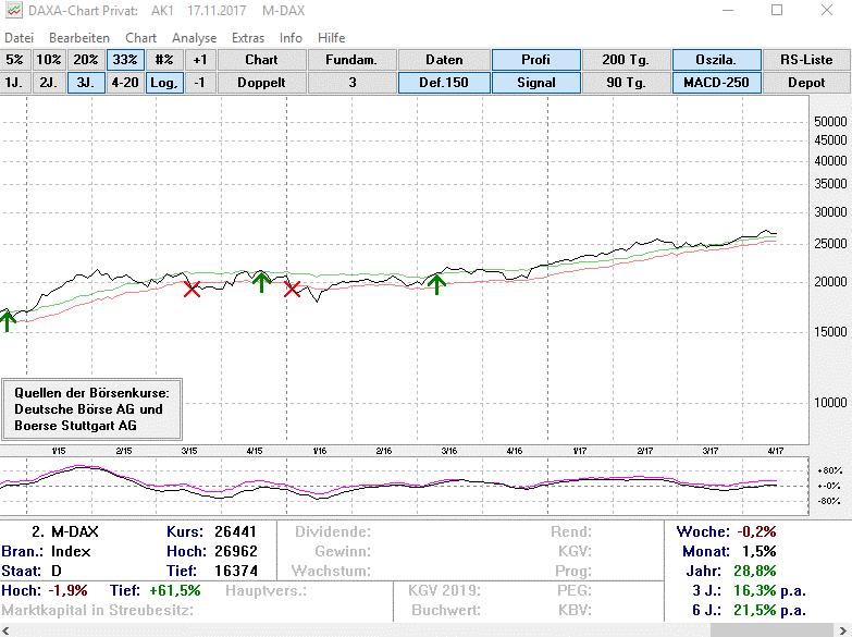Screenshot: Aktiviertes Handelssignal in DAXA Chart - kostenlose Börsensoftware