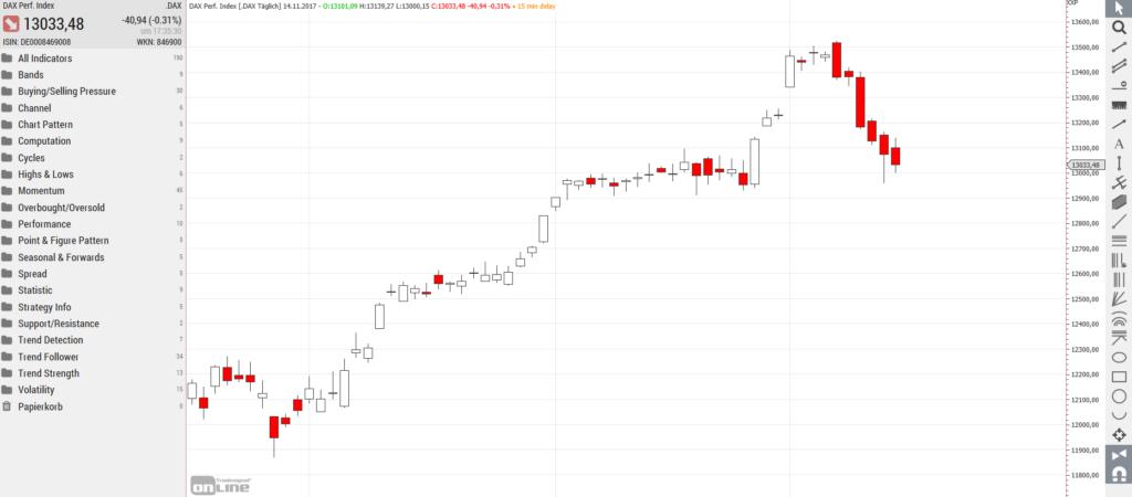 Screenshot: Der DAX Candlestick Chart bei TradeSignalOnline - kostenlose Börsensoftware
