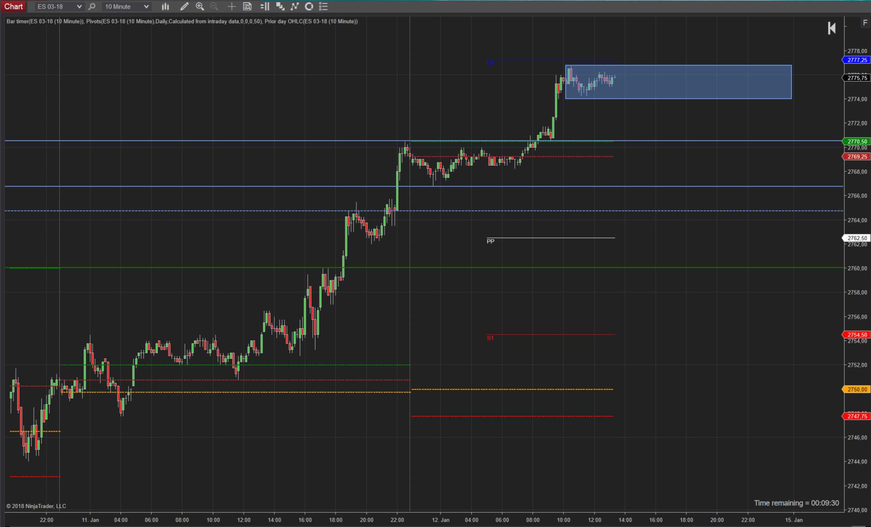 Chart SP500 (ES) Stundenchart - Handeln aus der Korrektur heraus