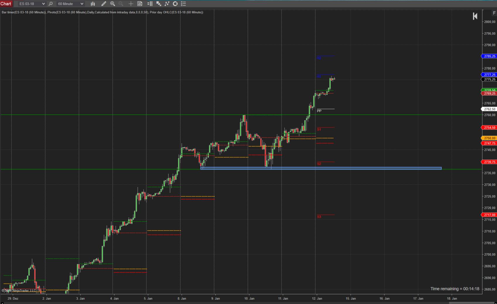 Trading im SP500 -Ausbruch seit letztem Beitrag gelungen