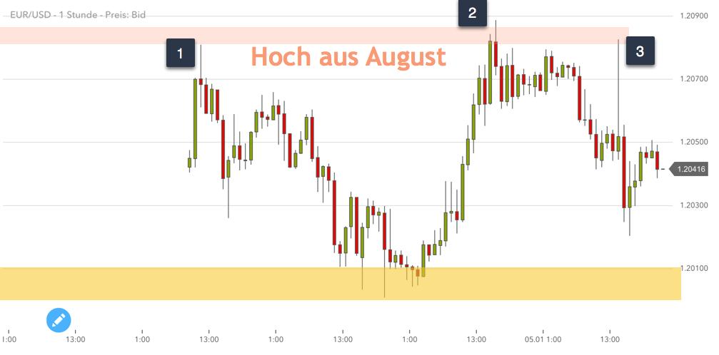 August-Hoch dreimal angelaufen im EURUSD