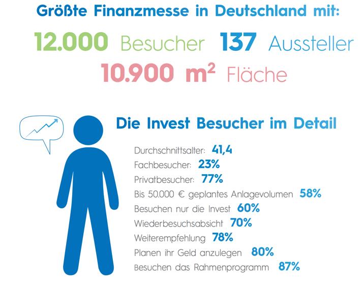 Daten der Finanzmesse Invest