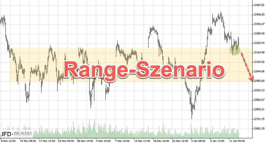 Range im DAX neues Signal