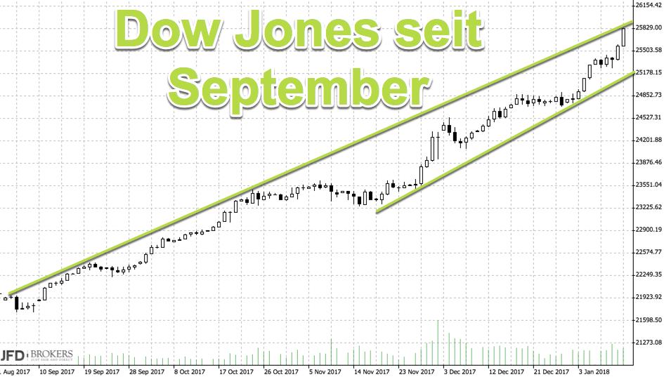 Mittelfristiger Chart Dow Jones