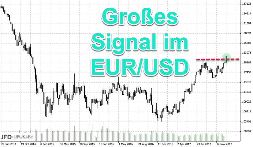 Korrelation EURO Wochenchart