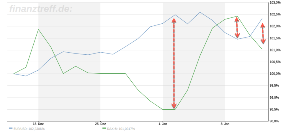 DAX im Vergleich mit EUR/USD
