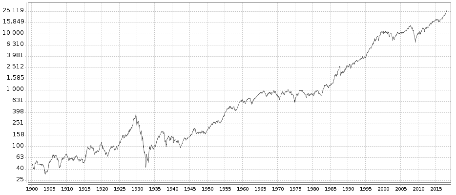 Dow Jones Entwicklung im Langfrist-Chart ab 1896