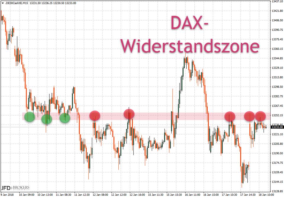 Erneute Widerstandszone im DAX