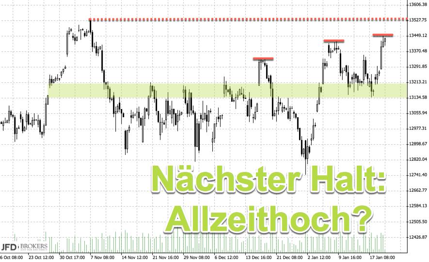 Markttechnik im DAX